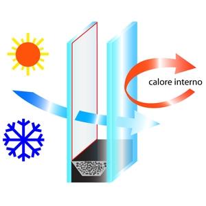 vetrata selettiva isolamento termico