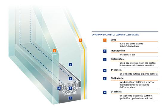 Produzione vetrocamera infissi vetrocamera brescia e mantova leali vetri leali vetri - Vetrocamera basso emissivo prezzi ...